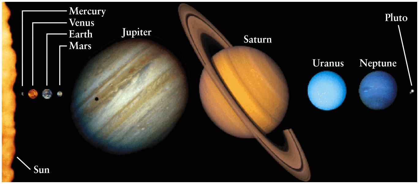 solar system relative distances in - photo #36